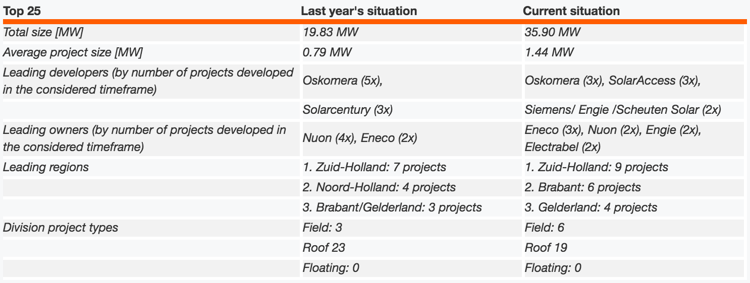 Solarplaza Top 25 largest solar PV projects in The Netherlands