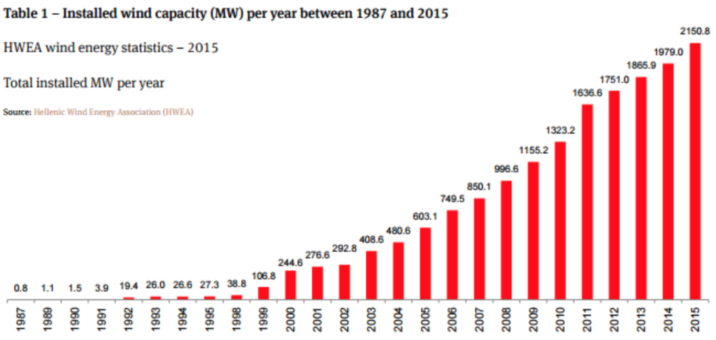 Table 1 - Installed wind capacity (MW) per year between 1987 and 2015