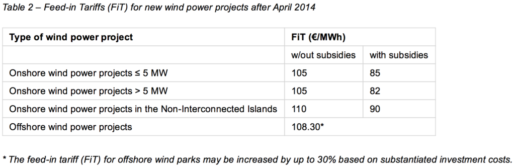 Table 2 – Feedin Tariffs (FiT) for new wind power projects after April 2014