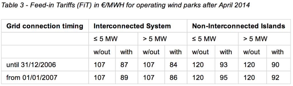 Table 3  Feedin Tariffs (FiT) in €:MWH for operating wind parks after April 2014