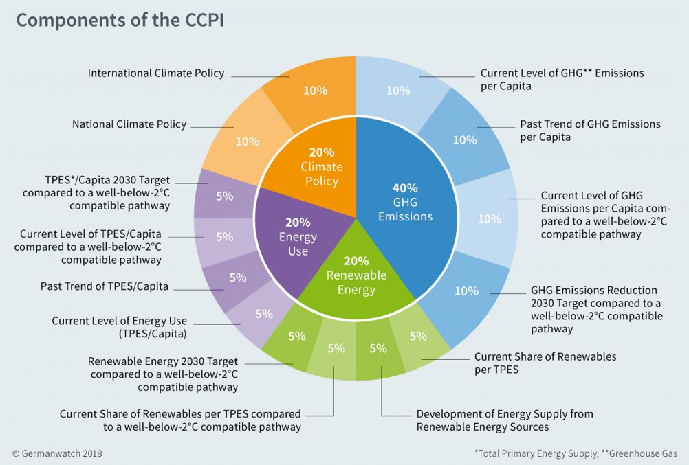 components-of-ccpi
